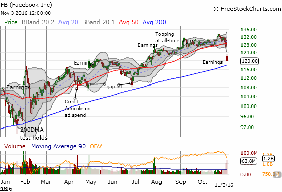 Will Facebook (FB) maintain its darling status by succeeding with this latest test of 200DMA support?