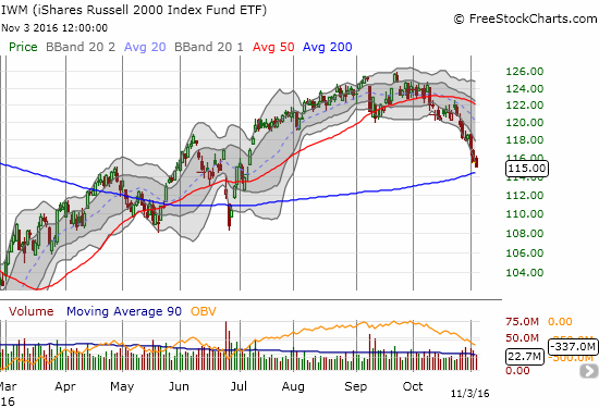 iShares Russell 2000 (IWM) careens toward an important test with its 200DMA support.