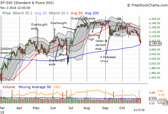 The S&P 500 (SPY) has decisively broken down from its recent trading range. The downtrending 20 and 50DMAs are confirmed as resistance. Next up is a critical test of support at the 200DMA.