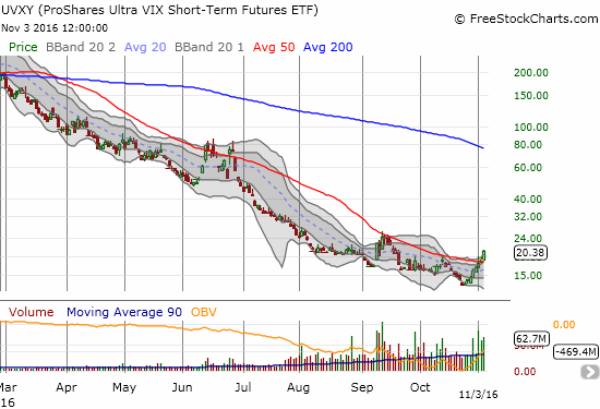 With trading volume soaring, ProShares Ultra VIX Short-Term Futures (UVXY) has managed to break out above 50DMA resistance and surpass the last high made mid-October.