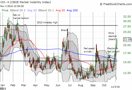 The VIX punched through the September high and now looks poised to retest its post-Brexit high. Will the 2012 intraday high remain intact again on this run?