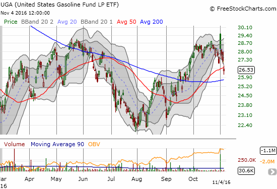 United States Gasoline (UGA) gapped down below support at its 50-day moving average (DMA) and put 200DMA support into play.
