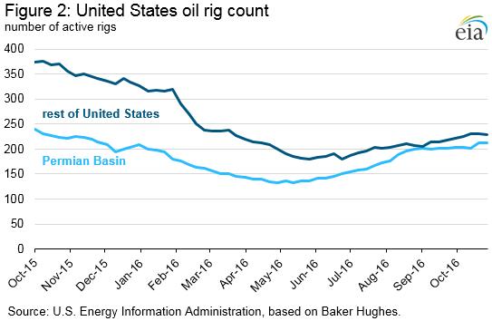 A recovery in U.S. oil rigs is in full swing.
