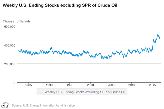 U.S. oil stocks remain exceptionally high.