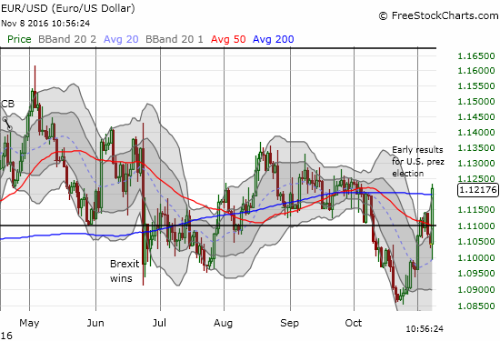 EUR/USD perked back up and plowed through 200DMA resistance.