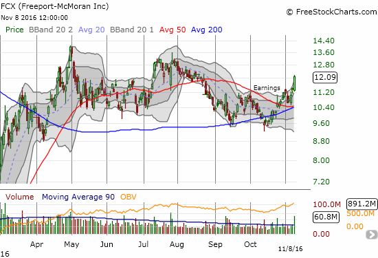 Freeport-McMoran (FCX) soared well above its upper-Bollinger Band (BB) on its way to a 7.1% gain.