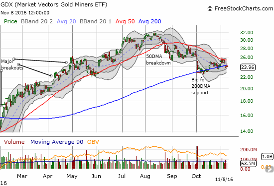 As 50DMA resistance bears down on VanEck Vectors Gold Miners ETF (GDX), the uptrending 200DMA continues to provide support. A MAJOR breakout/breakdown is on its way.