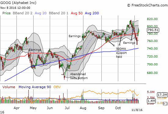 Alphabet (GOOG) is still down post-earnings, but it has closed two days in a row above 50DMA support.