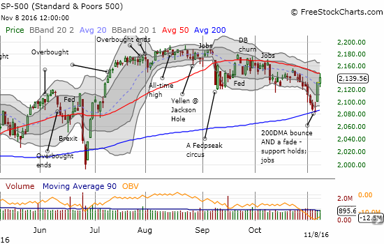 The S&P 500 (SPY) tapped on 50MDA resistance before closing with a 0.4% gain.
