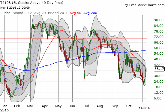 T2108 remains stuck in a primary downtrend in place since July (it peaked in February).