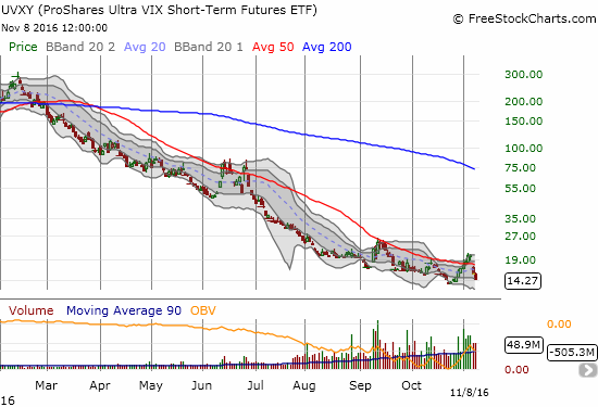 ProShares Ultra VIX Short-Term Futures (UVXY) dropped 6.7% although the VIX stayed flat. UVXY looks ready for its regularly scheduled visit with all-time lows.