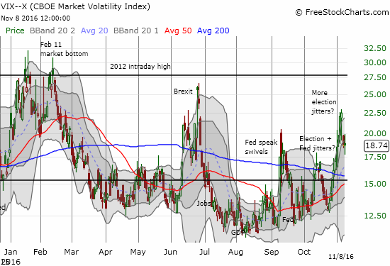 The VIX refused to budge at the close after dipping and rallying.
