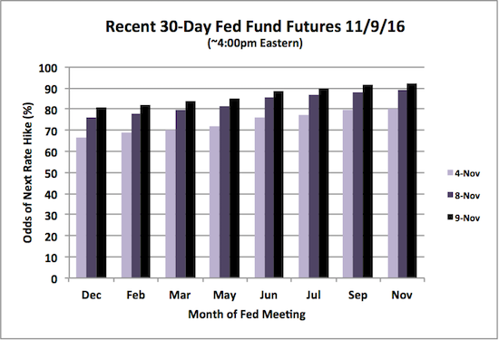 A steady rise in the odds of an imminent rate hike.