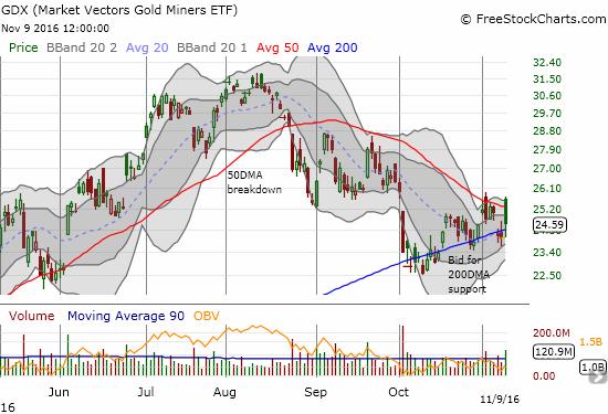 VanEck Vectors Gold Miners ETF (GDX) continues its 200DMA gyrations.