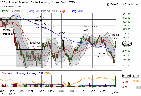The iShares Nasdaq Biotechnology (IBB) broke out anew thanks to a Clinton loss in the U.S. Presidential election.