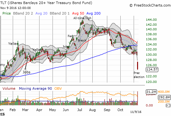 The massive gap down for iShares 20+ Year Treasury Bond (TLT) confirmed a 200DMA breakdown. Interest rates are heading higher....!
