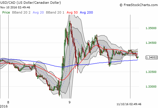 While other currencies were beating up on the U.S. dollar as election results arrived, the Canadian dollar was losing ground. The exact opposite occurred after the market accepted a Trump victory.