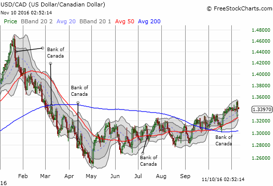 The Bank of Canada arrived just in time to support the rally in USD/CAD at its 200DMA