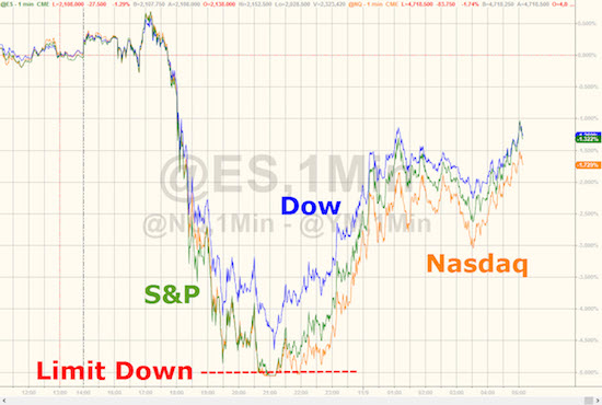 Driven by election news, U.S. stock market futures plunged overnight