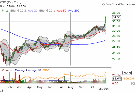 Railroad company CSX has rallied to a 17-month high.