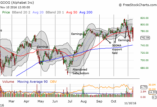 Alphabet (GOOG) looked ready to regain post-earnings upward momentum until today's strong fade.