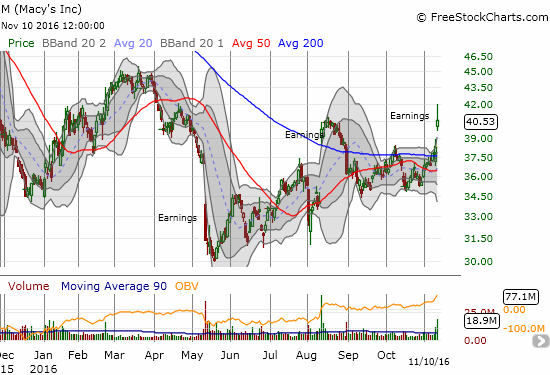 Macy's (M) launched out of earnings with a confirmed 50 and 200DMA breakout. Can it hold its post-earnings gains this time?