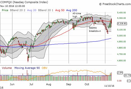 The NASDAQ (QQQ) experienced a fleeting 50DMA breakout.