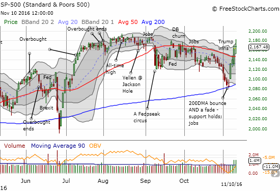The S&P 500 (SPY) broke out above 50DMA resistance.