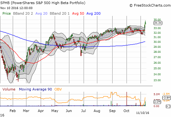 PowerShares S&P 500 High Beta ETF (SPHB) rocketed higher for the second straight day.