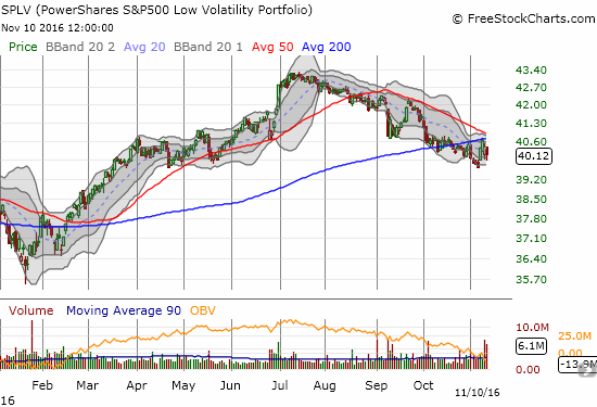 PowerShares S&P 500 Low Volatility ETF (SPLV) remains comfortably within a long-standing downtrend.