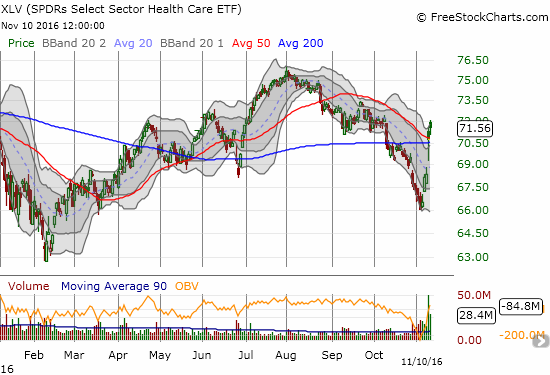 Health Care Select Sector SPDR ETF (XLV) instantly went from breakdown to breakout.