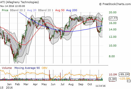 Allegheny Technologies Inc. (ATI) has gained 21% to trade right at the edge of a breakout for the year.