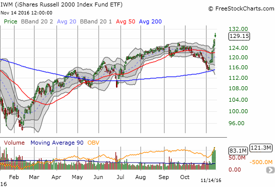 Small-caps, iShares Russell 2000 (IWM), have gone from a bearish drag to bullish rocket fuel at the switch of an election.