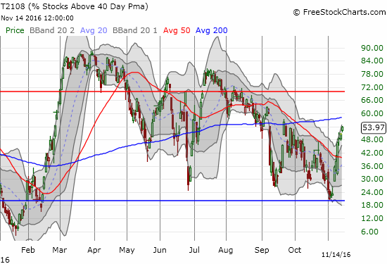 T2108 has made consistent, incremental progress since the first bullish post-election reaction.
