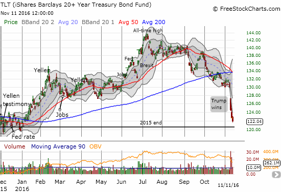 The iShares 20+ Year Treasury Bond (TLT)  has nearly lost all its gains for 2016.
