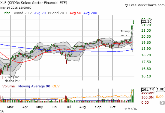 Financial Select Sector SPDR ETF (XLF) has increased 11.1% post-election - all nearly straight up.