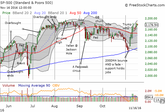 The S&P 500 (SPY) took a small breather just below resistance and all-time highs.