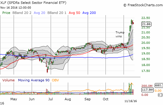 Financial Select Sector SPDR ETF (XLF) cools down a bit as two days of high-volume selling fail to reverse the last day of buying.