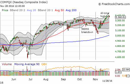 The NASDAQ has stumbled a bit more than the S&P 500 on its way to fresh all-time highs. The overall trend remains upward and bullish.