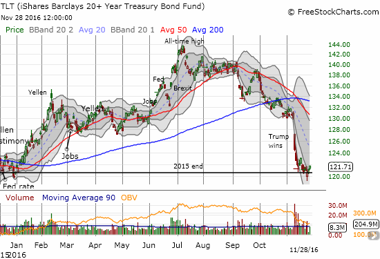 Buyers take some tentative interest in iShares 20+ Year Treasury Bond (TLT) now that it has completely reversed its gains for 2016.