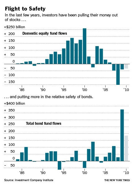 Retail investors were actually shifting out of stocks AHEAD of the financial crisis....