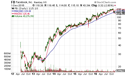 An epic run-up in Facebook (FB) has used the 200DMA as a reliable guide and springboard since 2013.