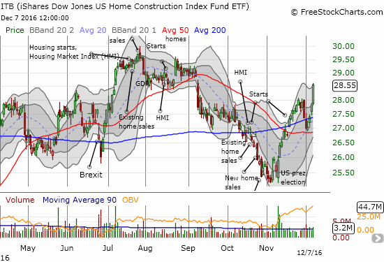 The iShares U.S. Home Construction ETF (ITB) broke out to a 3-month high and looks ready to finish reversing the losses from its 50DMA breakdown.