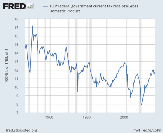 The level of Federal taxation relative to GDP peaked last year.