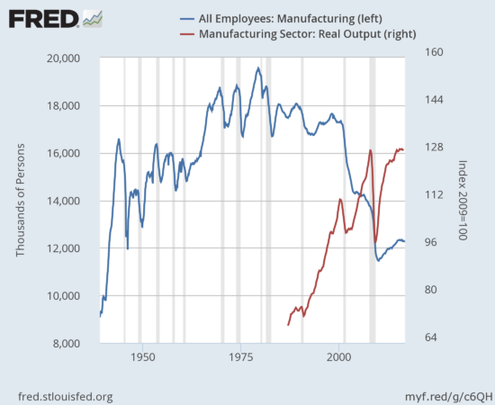 America's manufacturing employment went into stasis starting in the late 1960s. The current secular decline has not prevented real output from reaching new all-time highs.