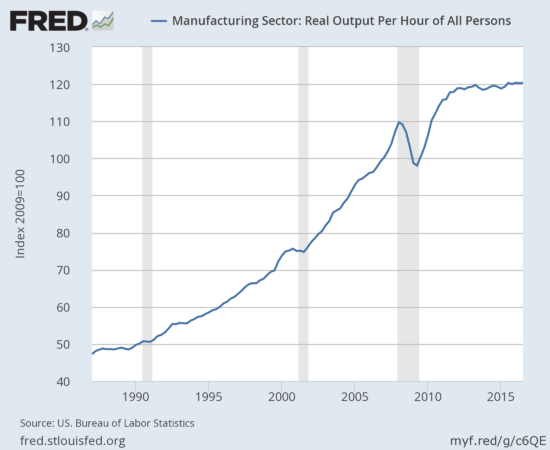 Manufacturing productivity has plateaued through most of the recovery - a starkly different pattern from the soaring productivity since 1990.