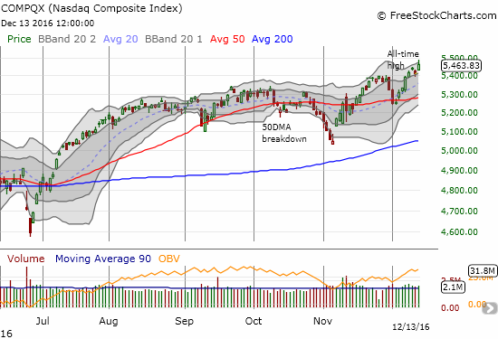 The NASDAQ (QQQ) gained 1.0% to a new all-time closing high although it pulled back from its upper-Bollinger Band (BB).