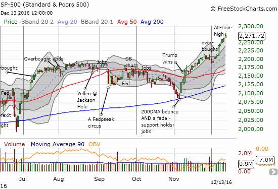 The S&P 500 (SPY) gained 0.7% to a new closing all-time high and a FIFTH day in a row trading at or above the upper-Bollinger Band (BB)