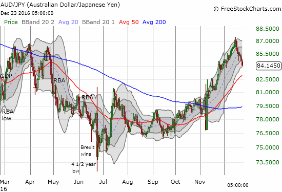 The impressive run-up in AUD/JPY has come to a dramatic end.