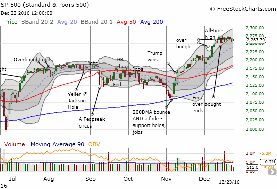 The S&P 500 (SPY) continued its post-Fed consolidation heading into Christmas.